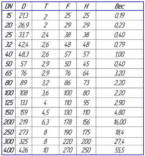 Таблица размеров тройников равнопроходных стальных