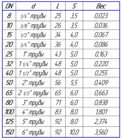 Таблица размеров муфты стальной