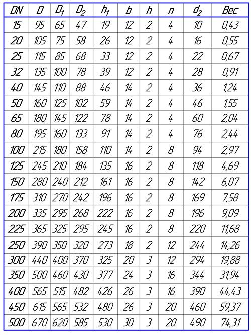 Таблица размеров фланца глухого PN10