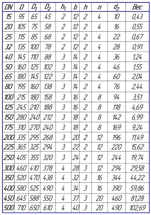 Таблица размеров фланца глухого PN16