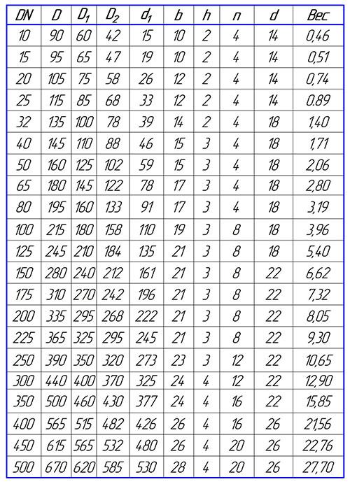 Таблица размеров фланца стального плоского PN10