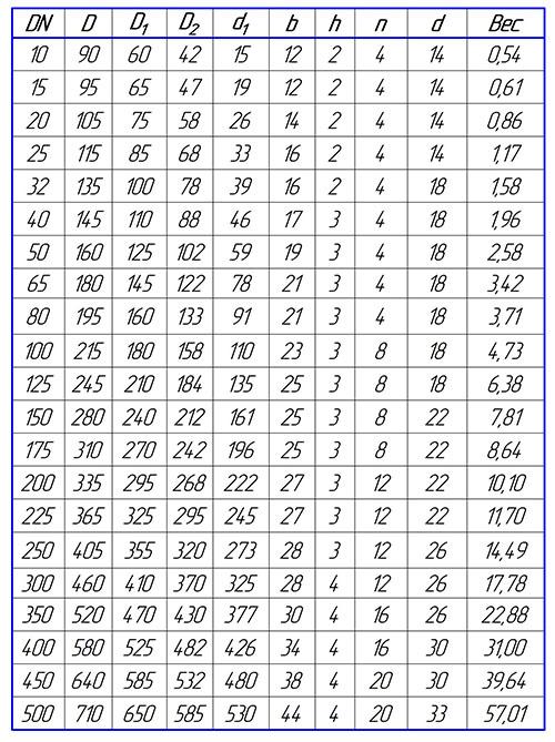 Таблица размеров фланца стального плоского PN16