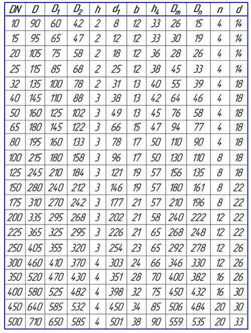 Таблица размеров фланцев воротниковых PN16