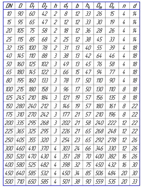 Таблица размеров фланцев воротниковых PN40