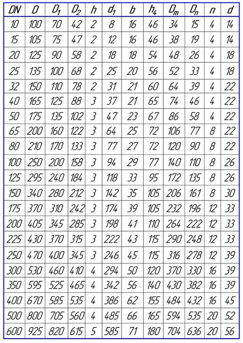 Таблица размеров фланцев воротниковых PN63