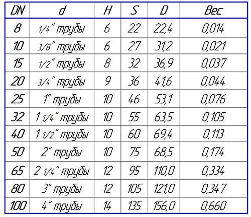 Таблица размеров стальной контргайки