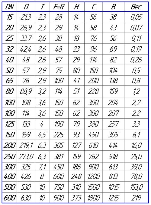 Таблица размеров отводов стальных крутоизогнутых