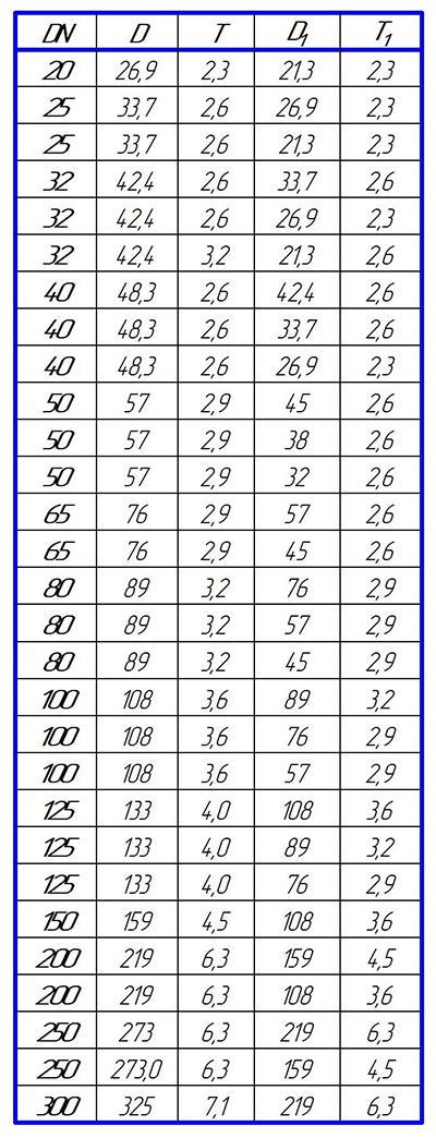 Таблица размеров переходов концентрических