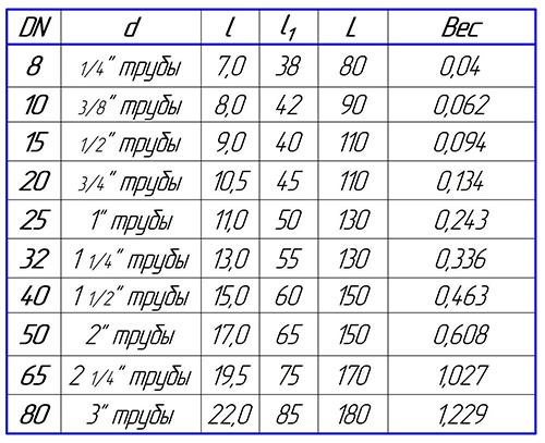 Таблица размеров сгона стального